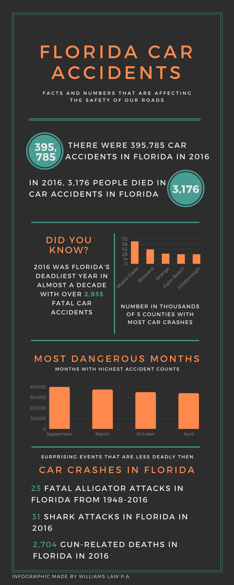 Florida car accident statistics