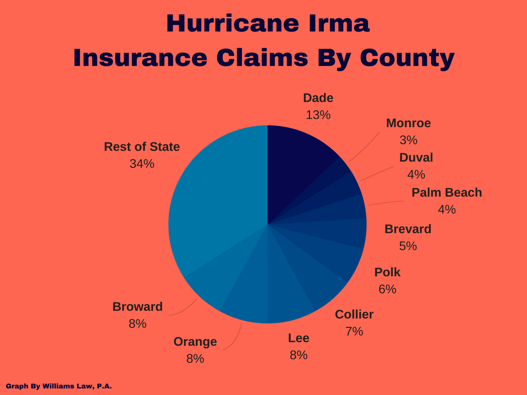 Hurricane Irma Insurance Claims by County Pie Chart