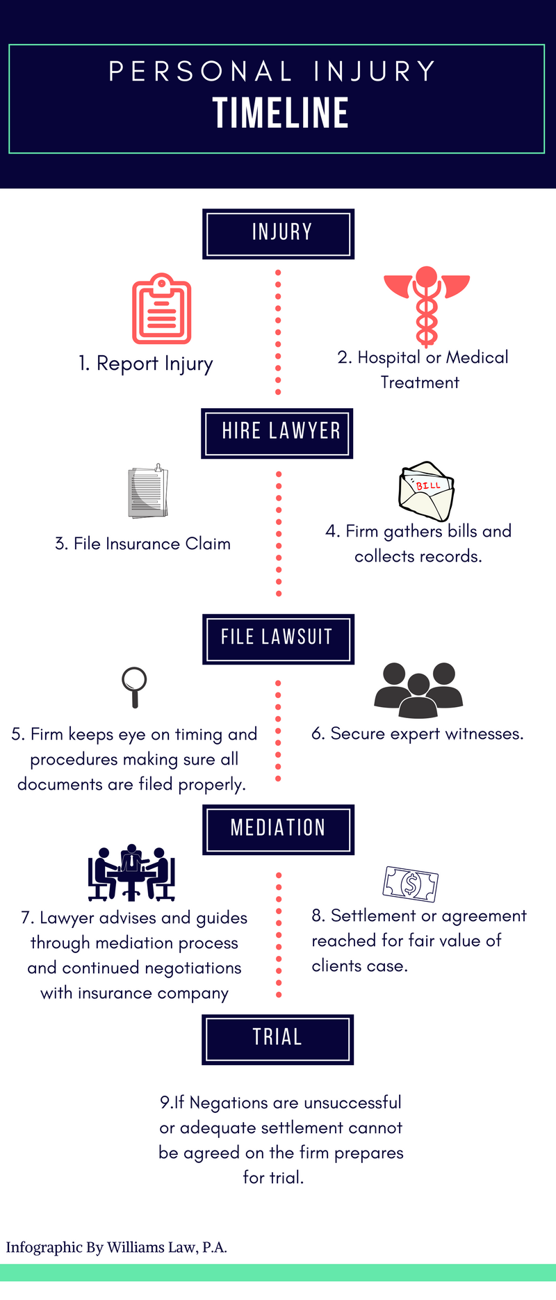 Tampa personal injury timeline